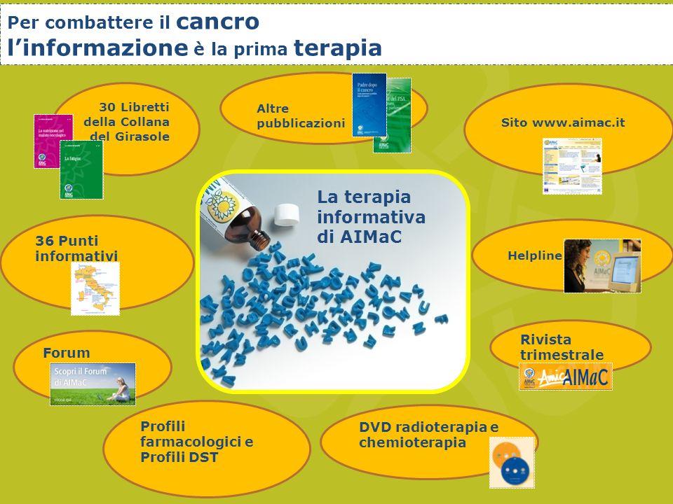 Sito www.aimac.it 30 Libretti della Collana del Girasole Altre pubblicazioni Rivista trimestrale Helpline 36 Punti informativi DVD radioterapia e chemioterapia Profili farmacologici e Profili DST Forum La terapia informativa di AIMaC Per combattere il cancro linformazione è la prima terapia