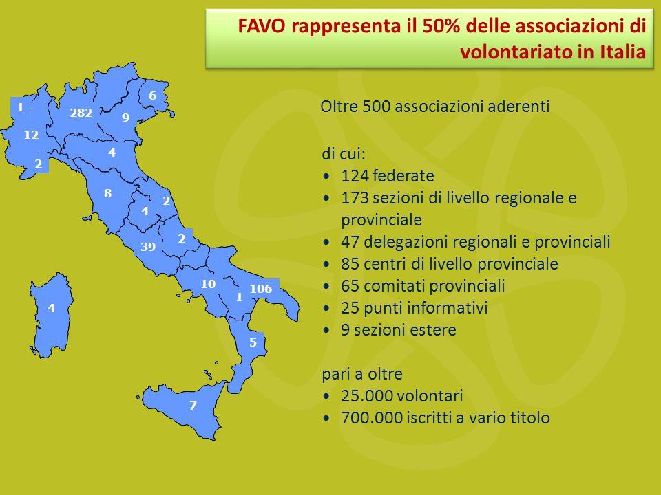 Oltre 500 associazioni aderenti di cui: 124 federate 173 sezioni di livello regionale e provinciale 47 delegazioni regionali e provinciali 85 centri di livello provinciale 65 comitati provinciali 25 punti informativi 9 sezioni estere pari a oltre 25.000 volontari 700.000 iscritti a vario titolo 12 282 6 9 4 39 10 5 7 1 106 4 2 2 4 8 2 1 FAVO rappresenta il 50% delle associazioni di volontariato in Italia