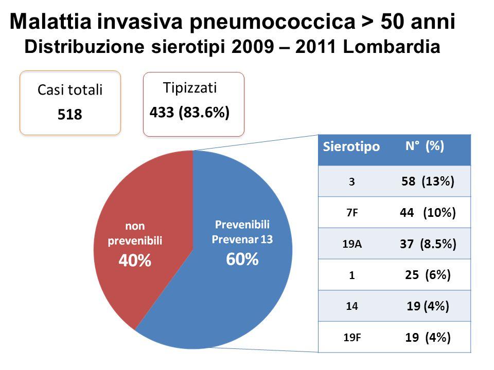 Malattia invasiva pneumococcica > 50 anni Distribuzione sierotipi 2009 – 2011 Lombardia Casi totali 518 Tipizzati 433 (83.6%) Sierotipo N° (%) 3 58 (1