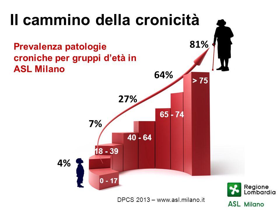 Il cammino della cronicità 4% Prevalenza patologie croniche per gruppi detà in ASL Milano 27% 64% 7% 81% > 75 0 - 17 18 - 39 40 - 64 65 - 74 DPCS 2013