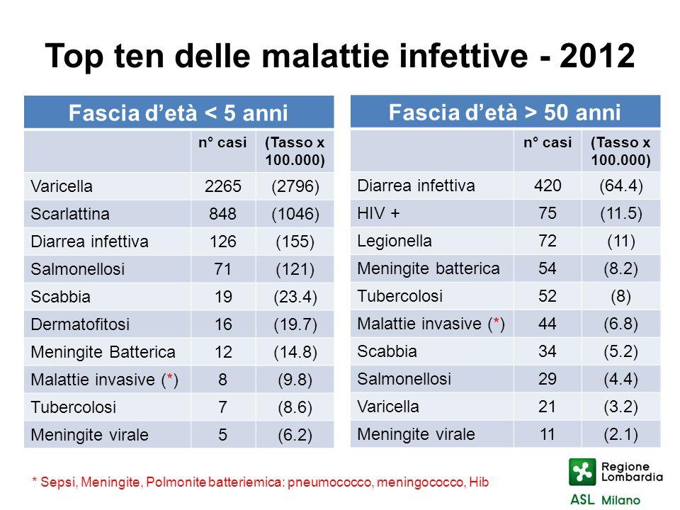 Top ten delle malattie infettive - 2012 Fascia detà < 5 anni n° casi(Tasso x 100.000) Varicella2265(2796) Scarlattina848(1046) Diarrea infettiva126(15