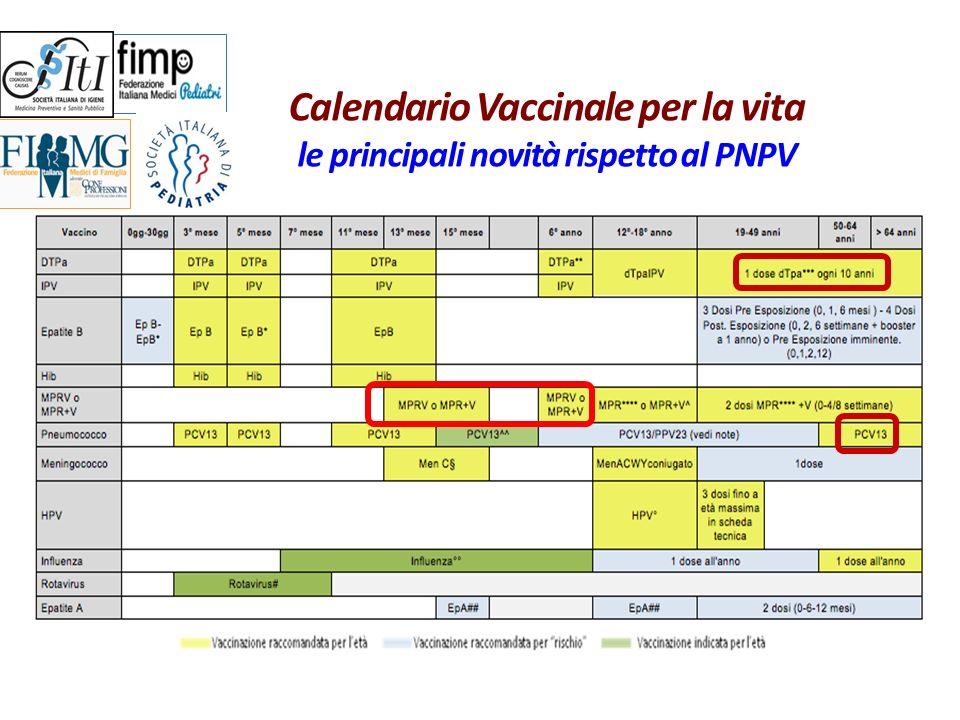 Calendario Vaccinale per la vita le principali novità rispetto al PNPV