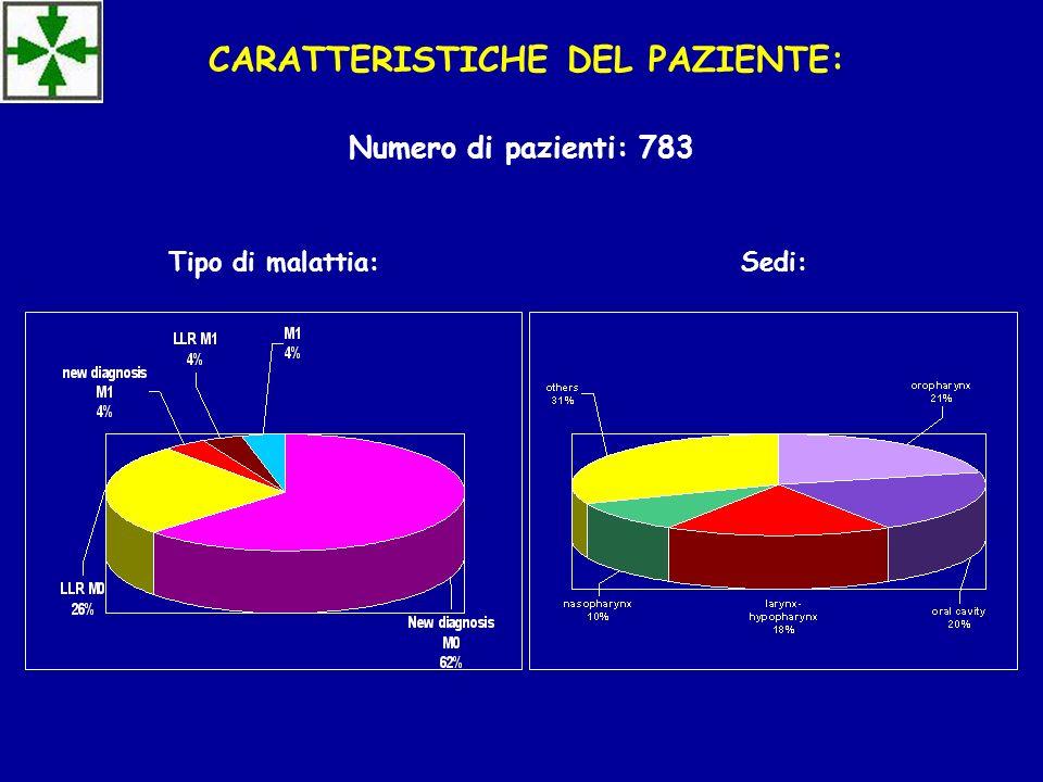CARATTERISTICHE DEL PAZIENTE: Numero di pazienti: 783 Sedi:Tipo di malattia: