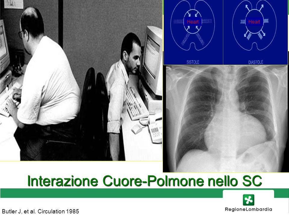 SANITA Butler J, et al. Circulation 1985 Interazione Cuore-Polmone nello SC Heart