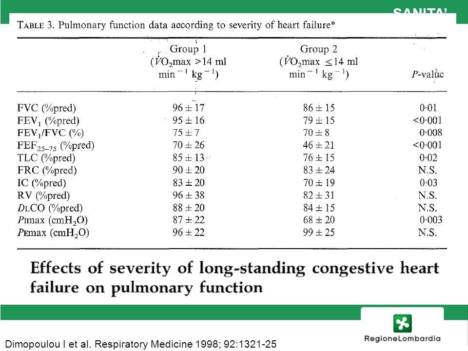SANITA Dimopoulou I et al. Respiratory Medicine 1998; 92:1321-25
