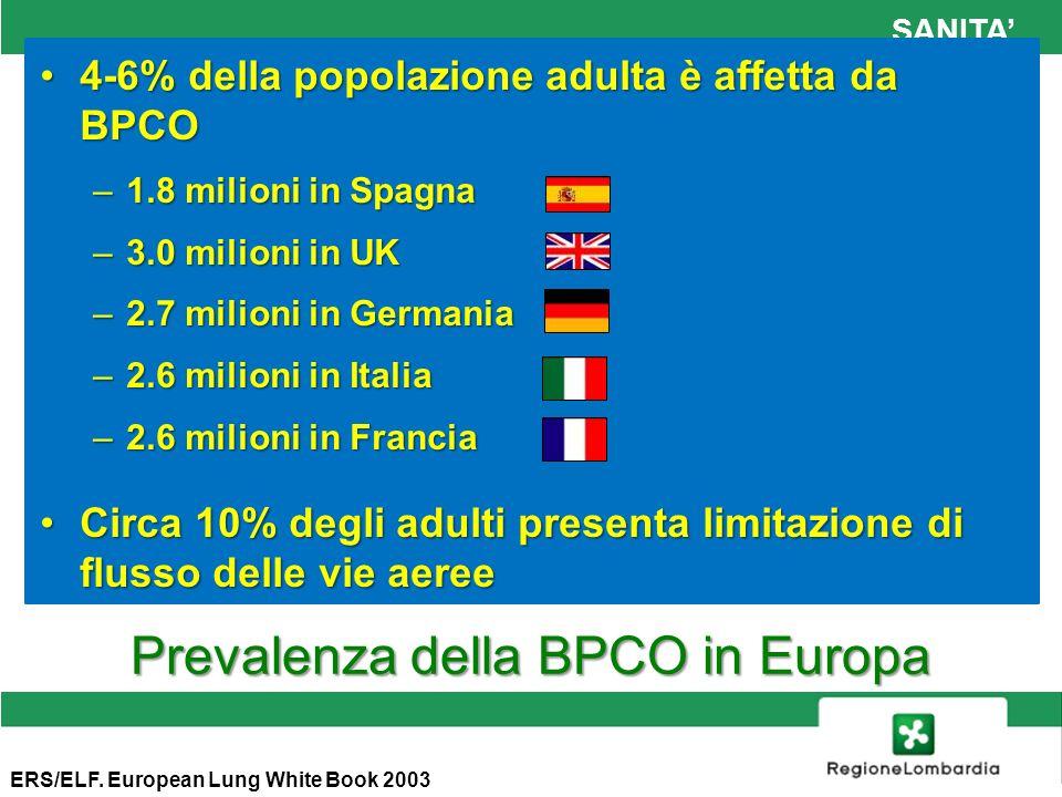 SANITA Prevalenza della BPCO in Europa 4-6% della popolazione adulta è affetta da BPCO4-6% della popolazione adulta è affetta da BPCO –1.8 milioni in