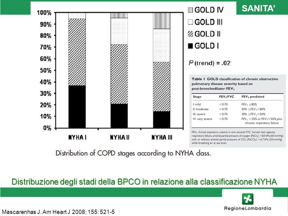 Distribuzione degli stadi della BPCO in relazione alla classificazione NYHA Mascarenhas J. Am Heart J 2008; 155: 521-5