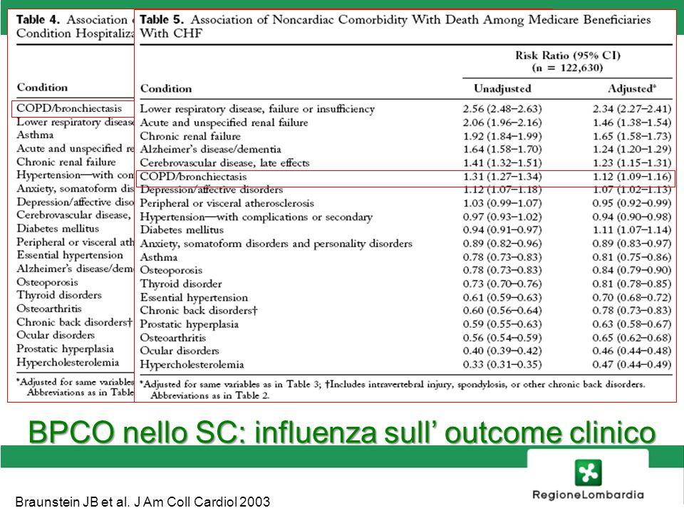SANITA BPCO nello SC: influenza sull outcome clinico Braunstein JB et al. J Am Coll Cardiol 2003