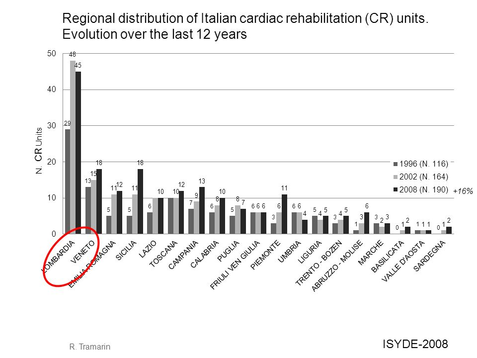 +16% N. CR Units Regional distribution of Italian cardiac rehabilitation (CR) units. Evolution over the last 12 years R. Tramarin ISYDE-2008