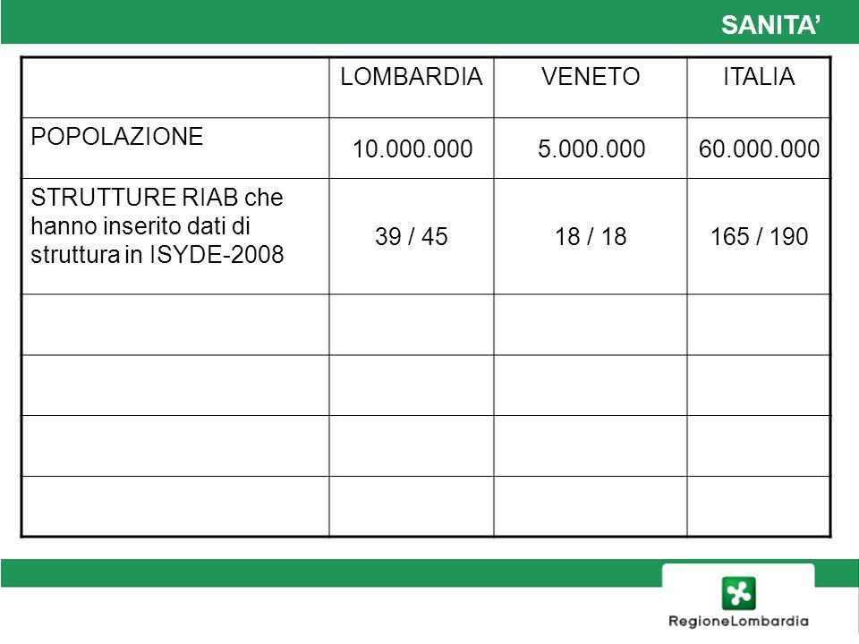 SANITA LOMBARDIAVENETOITALIA POPOLAZIONE 10.000.0005.000.00060.000.000 STRUTTURE RIAB che hanno inserito dati di struttura in ISYDE-2008 39 / 4518 / 18165 / 190