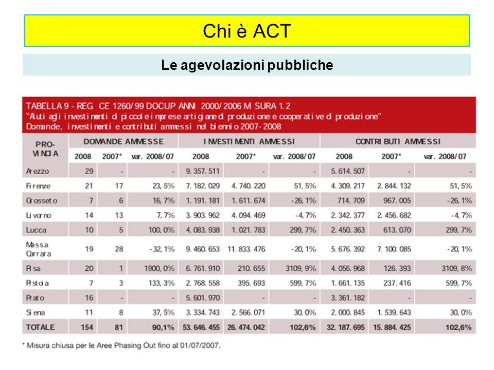 Chi è ACT Le agevolazioni pubbliche