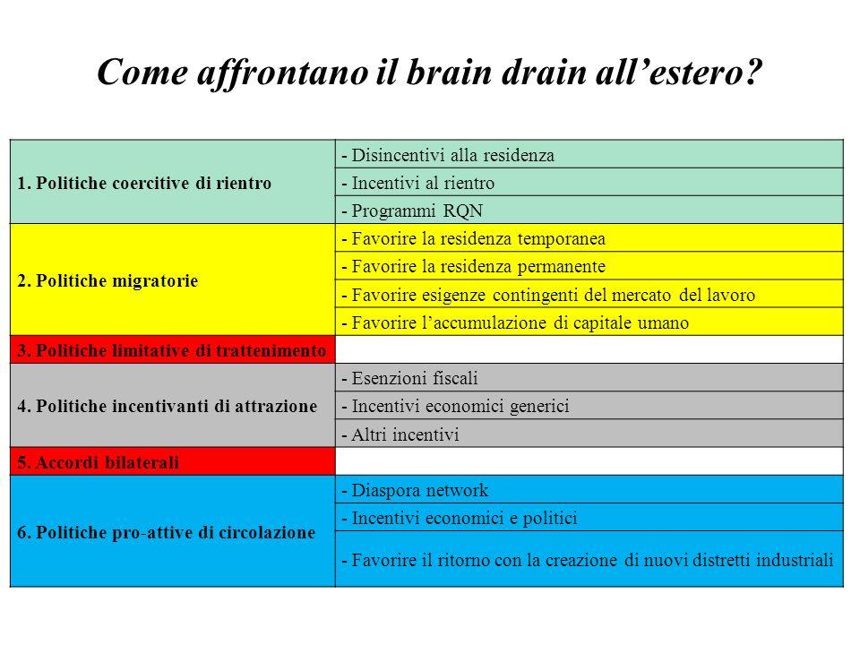 Come affrontano il brain drain allestero? 1. Politiche coercitive di rientro - Disincentivi alla residenza - Incentivi al rientro - Programmi RQN 2. P
