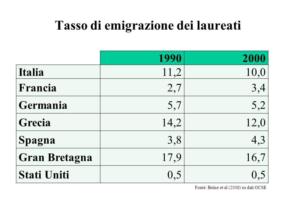 19902000 Italia11,210,0 Francia2,73,4 Germania5,75,2 Grecia14,212,0 Spagna3,84,3 Gran Bretagna17,916,7 Stati Uniti0,5 Tasso di emigrazione dei laureat