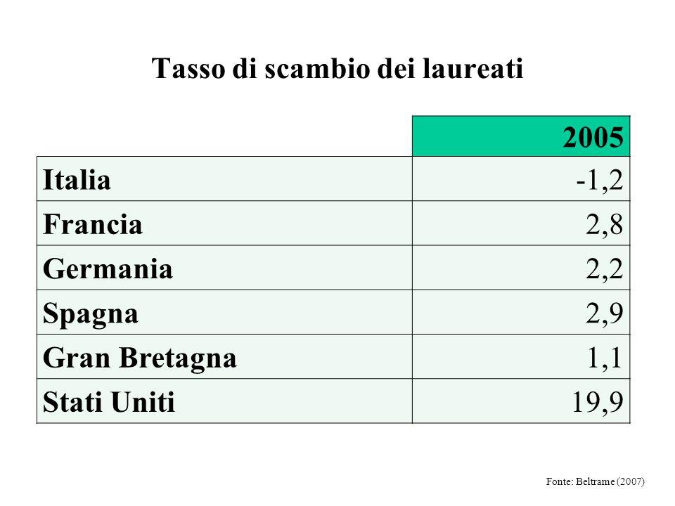 2005 Italia-1,2 Francia2,8 Germania2,2 Spagna2,9 Gran Bretagna1,1 Stati Uniti19,9 Tasso di scambio dei laureati Fonte: Beltrame (2007)