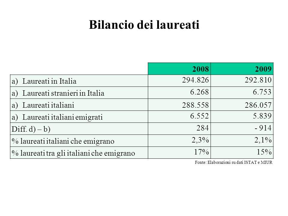 Bilancio dei laureati Fonte: Elaborazioni su dati ISTAT e MIUR 20082009 a)Laureati in Italia 294.826292.810 a)Laureati stranieri in Italia 6.2686.753