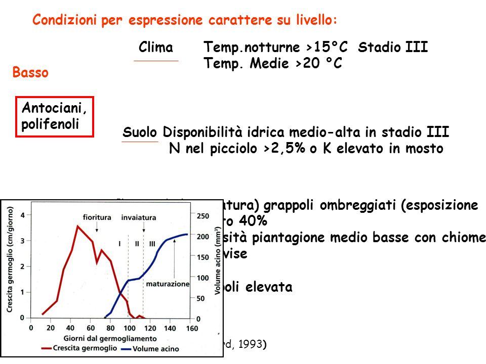 Condizioni per espressione carattere su livello: Antociani, polifenoli Clima Basso Temp.notturne >15°C Stadio III Temp.