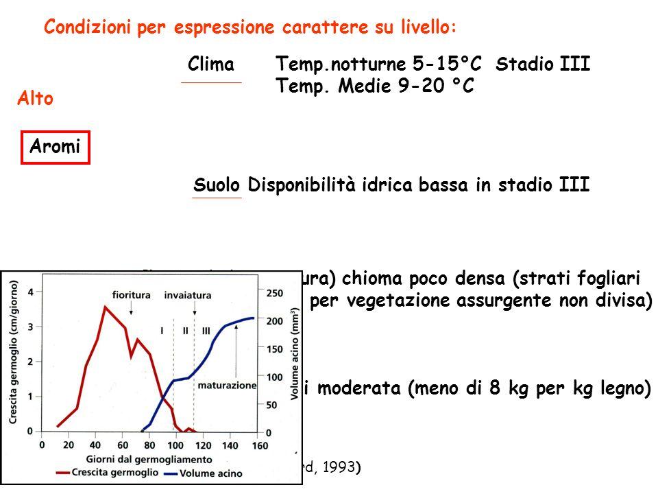 Condizioni per espressione carattere su livello: Aromi Clima Alto Temp.notturne 5-15°C Stadio III Temp.