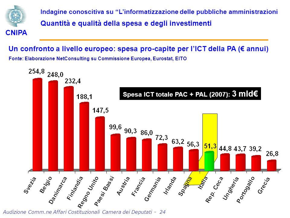 Audizione Comm.ne Affari Costituzionali Camera dei Deputati - 24 Indagine conoscitiva su Linformatizzazione delle pubbliche amministrazioni Quantità e qualità della spesa e degli investimenti CNIPA Un confronto a livello europeo: spesa pro-capite per lICT della PA ( annui) Fonte: Elaborazione NetConsulting su Commissione Europea, Eurostat, EITO Spesa ICT totale PAC + PAL (2007): 3 mld