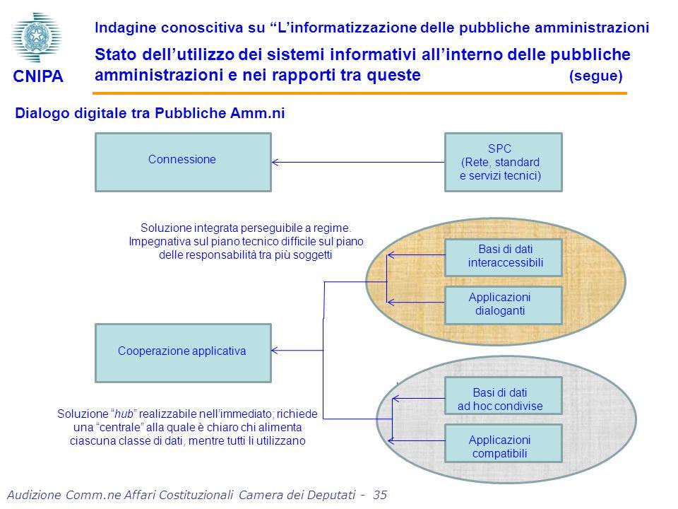 Dialogo digitale tra Pubbliche Amm.ni Connessione Cooperazione applicativa SPC (Rete, standard e servizi tecnici) Basi di dati interaccessibili Applicazioni dialoganti Basi di dati ad hoc condivise Applicazioni compatibili Soluzione integrata perseguibile a regime.