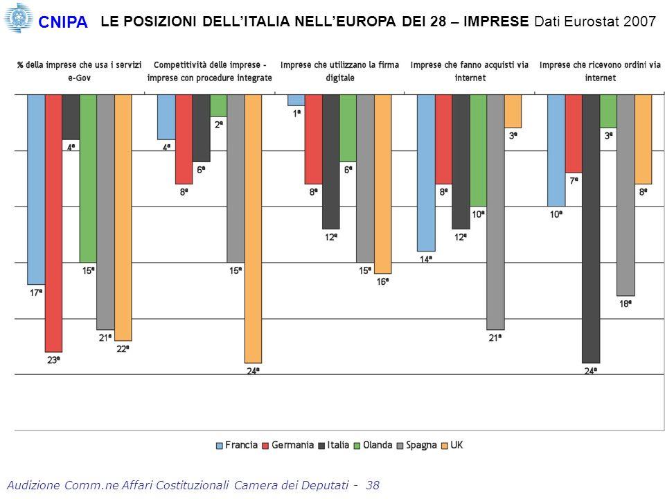 LE POSIZIONI DELLITALIA NELLEUROPA DEI 28 – IMPRESE Dati Eurostat 2007 CNIPA Audizione Comm.ne Affari Costituzionali Camera dei Deputati - 38