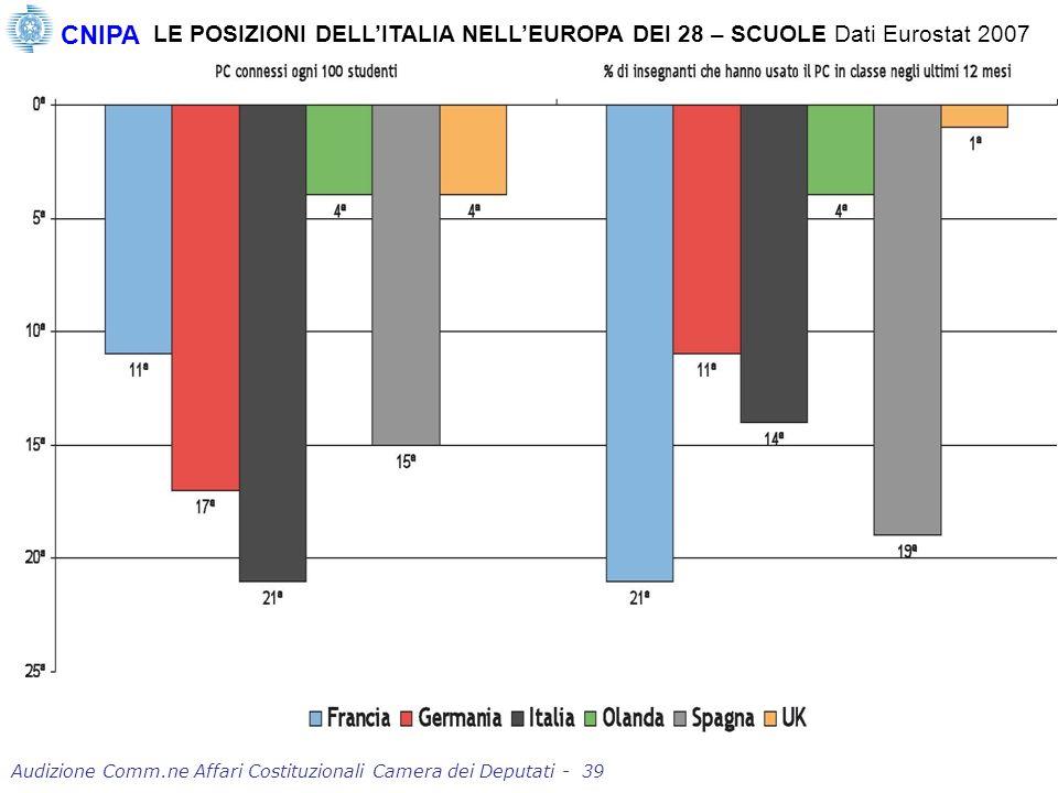 LE POSIZIONI DELLITALIA NELLEUROPA DEI 28 – SCUOLE Dati Eurostat 2007 CNIPA Audizione Comm.ne Affari Costituzionali Camera dei Deputati - 39