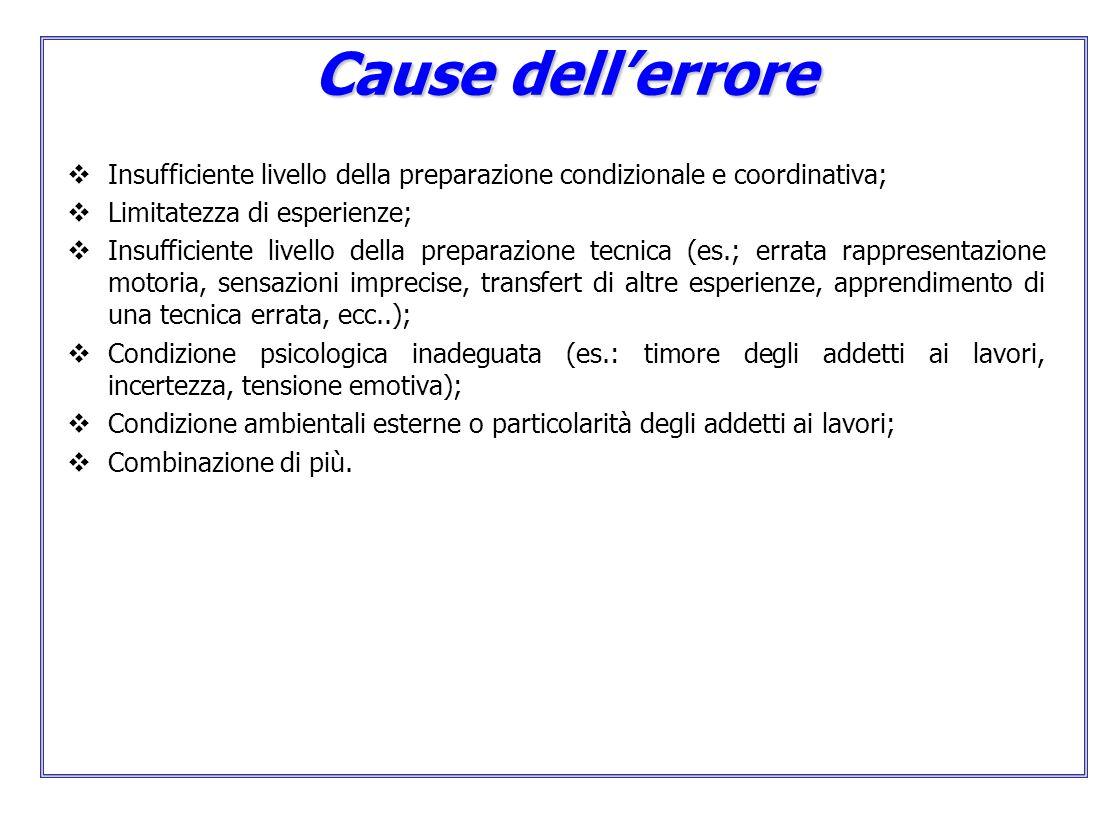 Cause dellerrore Insufficiente livello della preparazione condizionale e coordinativa; Limitatezza di esperienze; Insufficiente livello della preparaz