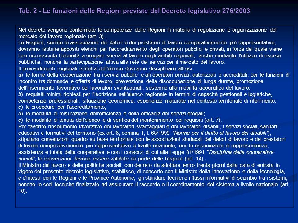 Tab. 2 - Le funzioni delle Regioni previste dal Decreto legislativo 276/2003 Nel decreto vengono confermate le competenze delle Regioni in materia di