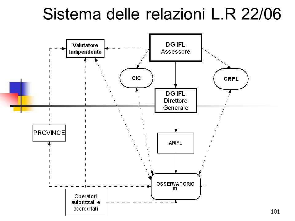 101 Sistema delle relazioni L.R 22/06