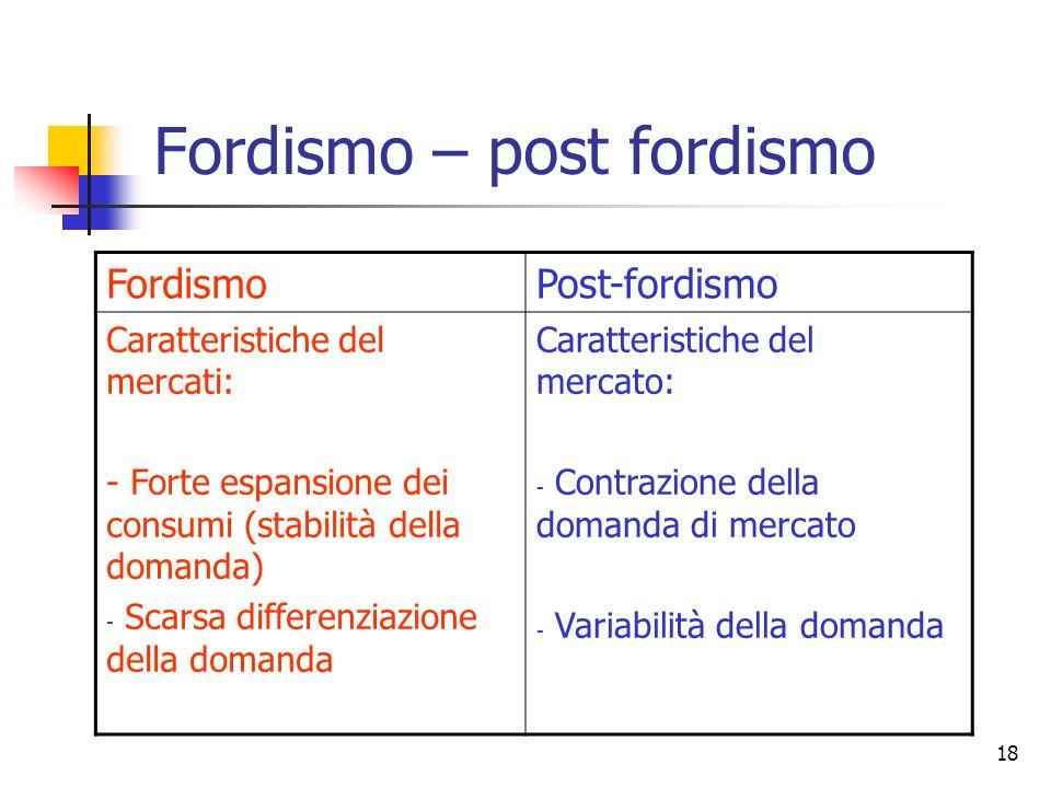 18 Fordismo – post fordismo FordismoPost-fordismo Caratteristiche del mercati: - Forte espansione dei consumi (stabilità della domanda) - Scarsa diffe