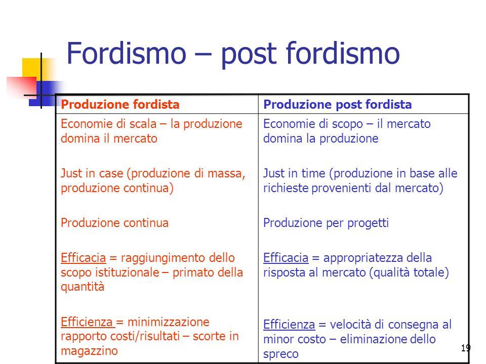 19 Fordismo – post fordismo Produzione fordistaProduzione post fordista Economie di scala – la produzione domina il mercato Just in case (produzione d