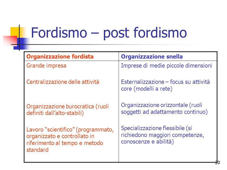 20 Fordismo – post fordismo Organizzazione fordistaOrganizzazione snella Grande impresa Centralizzazione delle attività Organizzazione burocratica (ru