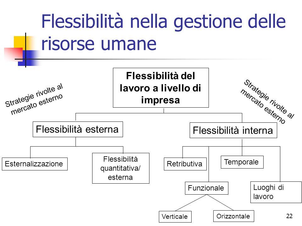 22 Flessibilità nella gestione delle risorse umane Flessibilità del lavoro a livello di impresa Flessibilità esterna Flessibilità interna Flessibilità