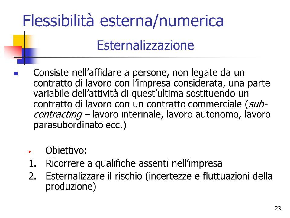 23 Esternalizzazione Consiste nellaffidare a persone, non legate da un contratto di lavoro con limpresa considerata, una parte variabile dellattività