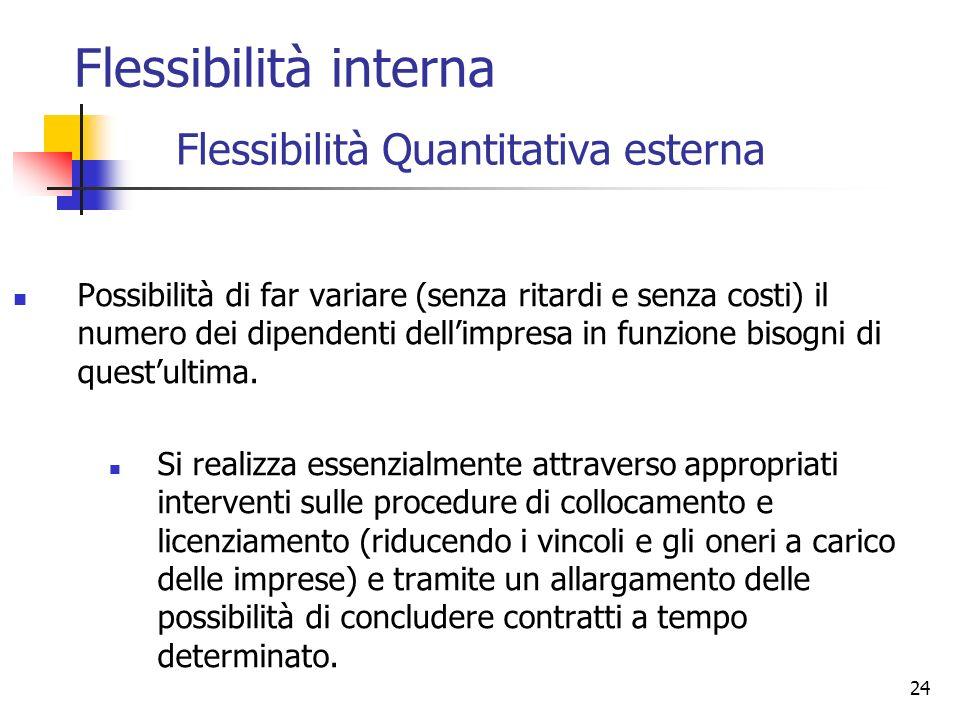 24 Flessibilità Quantitativa esterna Possibilità di far variare (senza ritardi e senza costi) il numero dei dipendenti dellimpresa in funzione bisogni