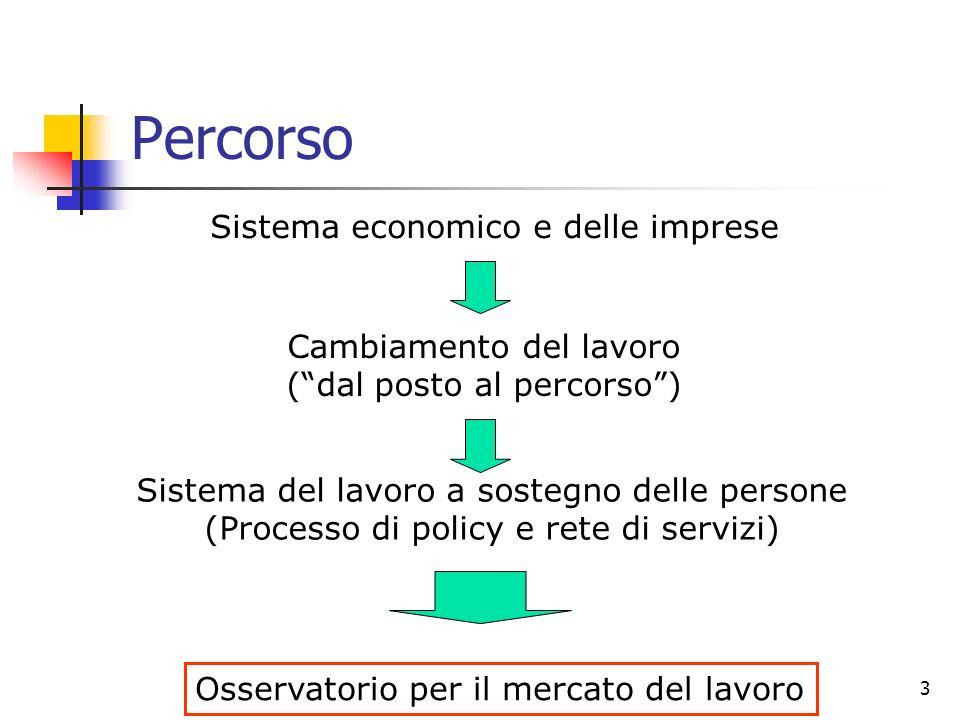3 Percorso Sistema economico e delle imprese Cambiamento del lavoro (dal posto al percorso) Sistema del lavoro a sostegno delle persone (Processo di p