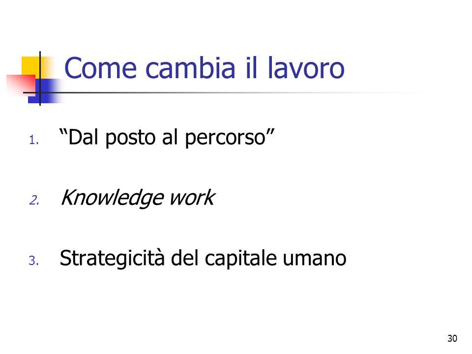 30 Come cambia il lavoro 1. Dal posto al percorso 2. Knowledge work 3. Strategicità del capitale umano