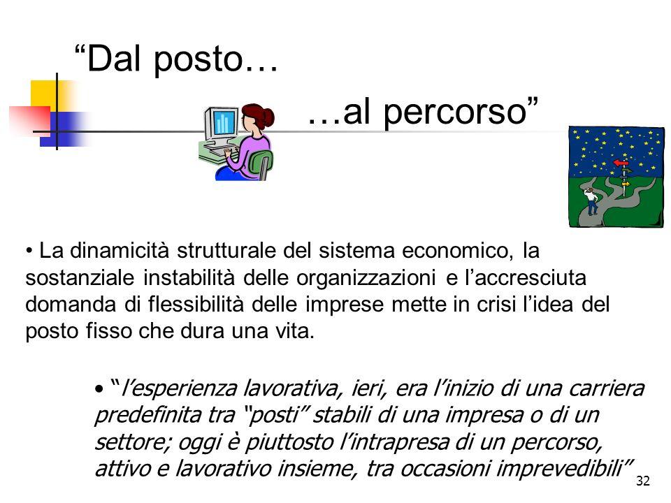 32 …al percorso La dinamicità strutturale del sistema economico, la sostanziale instabilità delle organizzazioni e laccresciuta domanda di flessibilit