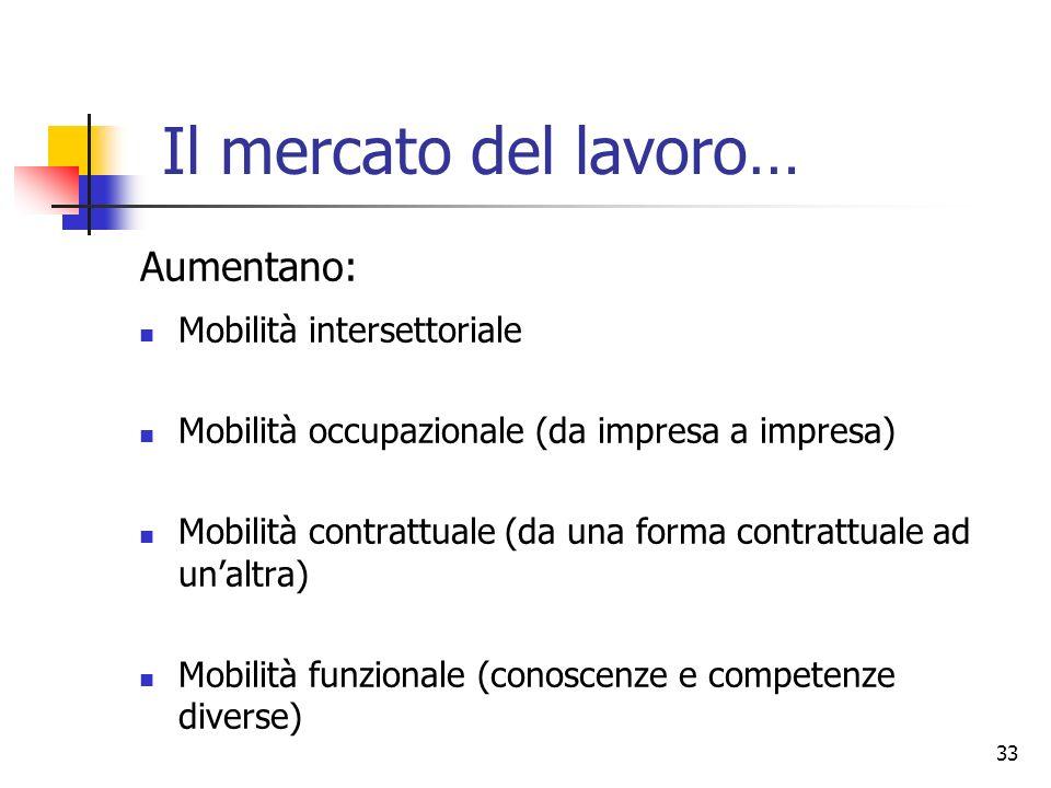 33 Il mercato del lavoro… Mobilità intersettoriale Mobilità occupazionale (da impresa a impresa) Mobilità contrattuale (da una forma contrattuale ad u