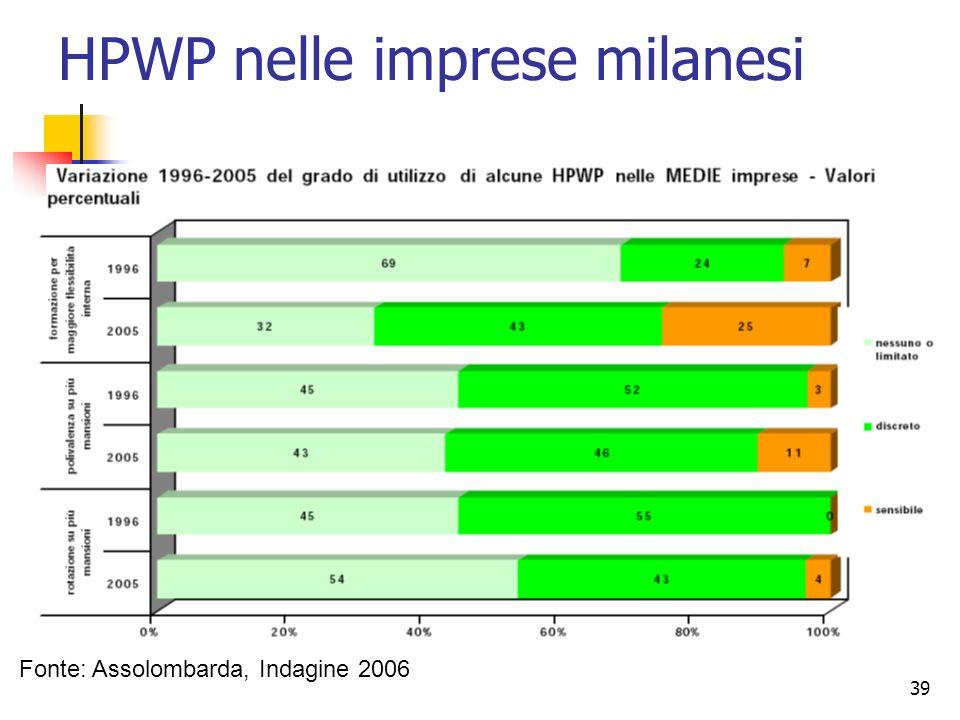 39 Fonte: Assolombarda, Indagine 2006 HPWP nelle imprese milanesi