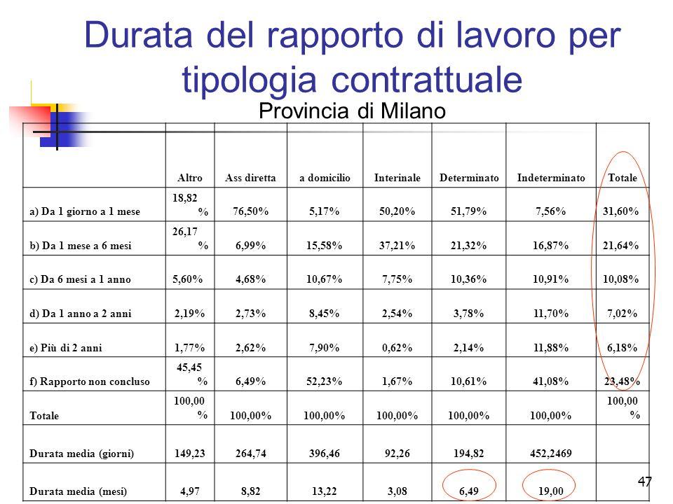 47 AltroAss direttaa domicilioInterinaleDeterminatoIndeterminatoTotale a) Da 1 giorno a 1 mese 18,82 %76,50%5,17%50,20%51,79%7,56%31,60% b) Da 1 mese