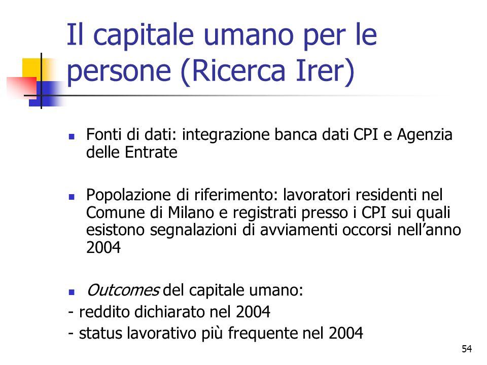 54 Il capitale umano per le persone (Ricerca Irer) Fonti di dati: integrazione banca dati CPI e Agenzia delle Entrate Popolazione di riferimento: lavo