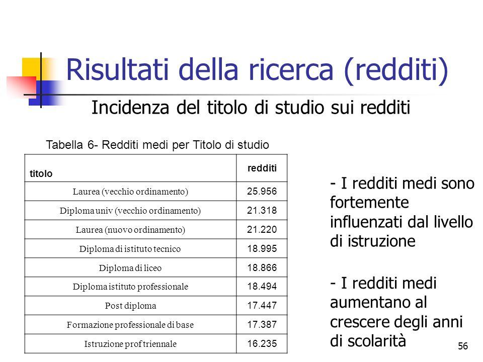 56 Risultati della ricerca (redditi) Tabella 6- Redditi medi per Titolo di studio titolo redditi Laurea (vecchio ordinamento) 25.956 Diploma univ (vec