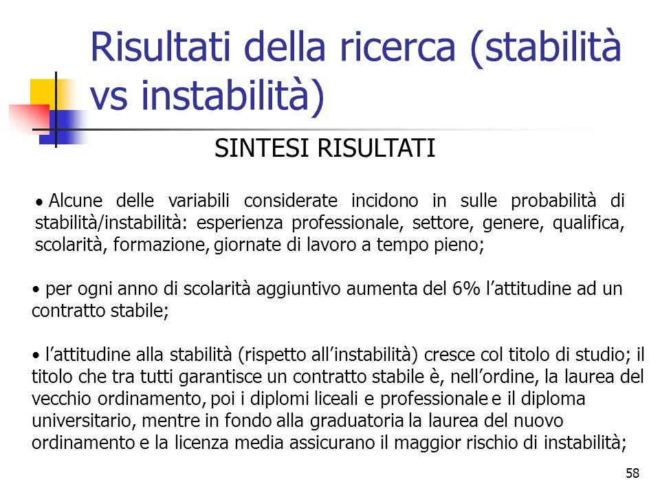 58 Risultati della ricerca (stabilità vs instabilità) Alcune delle variabili considerate incidono in sulle probabilità di stabilità/instabilità: esper