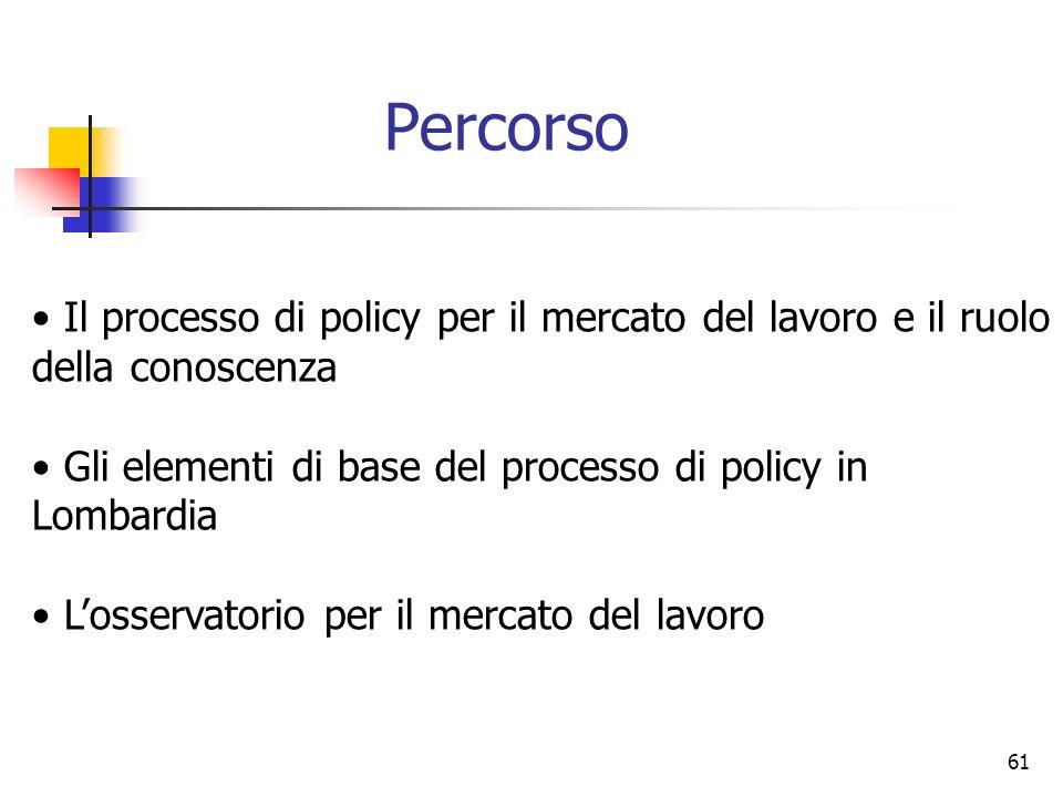 61 Il processo di policy per il mercato del lavoro e il ruolo della conoscenza Gli elementi di base del processo di policy in Lombardia Losservatorio