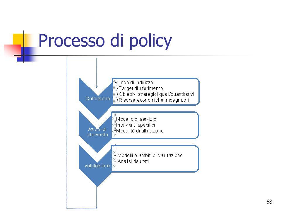 68 Processo di policy