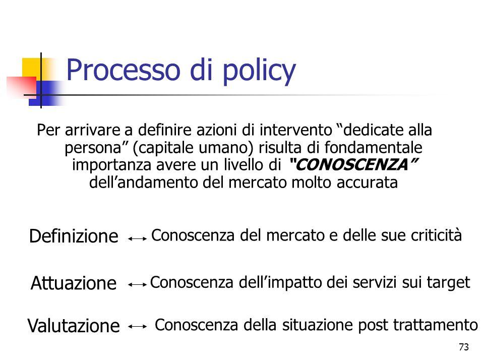 73 Processo di policy Per arrivare a definire azioni di intervento dedicate alla persona (capitale umano) risulta di fondamentale importanza avere un