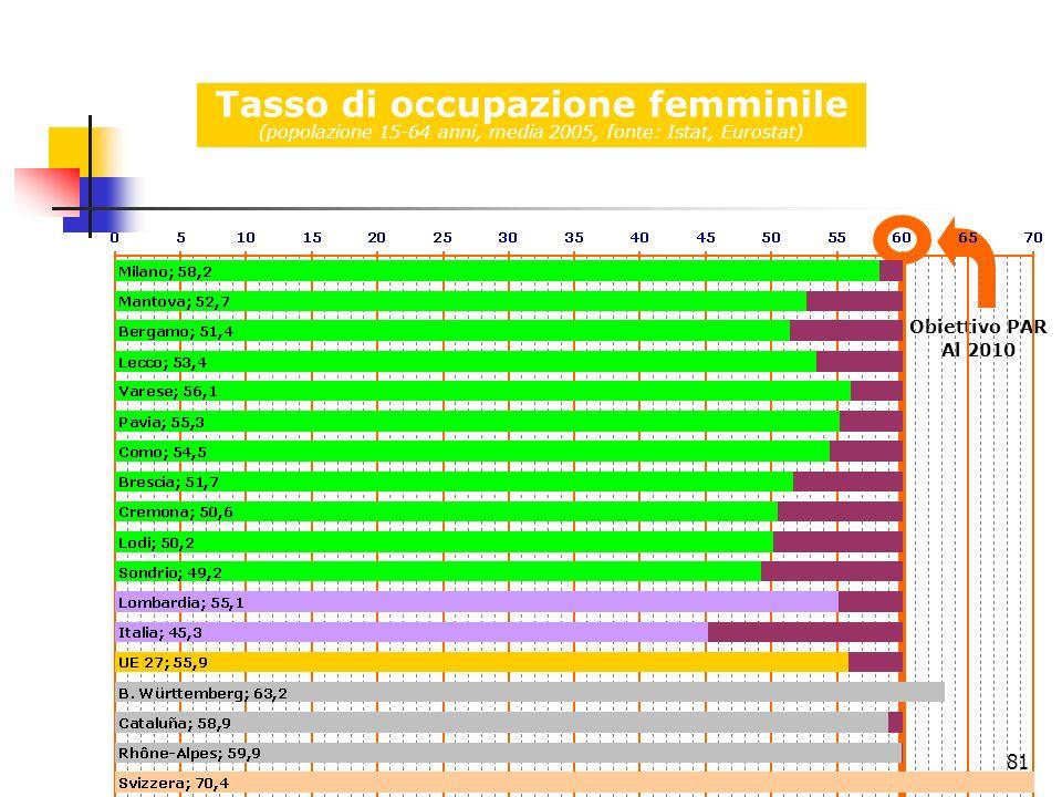 81 Tasso di occupazione femminile (popolazione 15-64 anni, media 2005, fonte: Istat, Eurostat) Obiettivo PAR Al 2010
