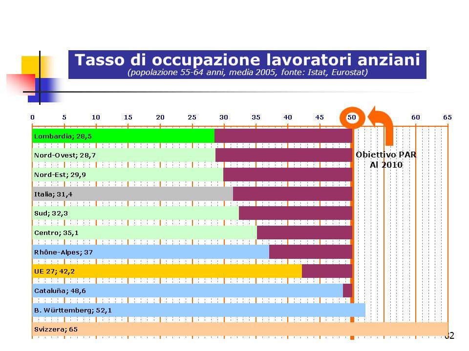 82 Tasso di occupazione lavoratori anziani (popolazione 55-64 anni, media 2005, fonte: Istat, Eurostat) Obiettivo PAR Al 2010