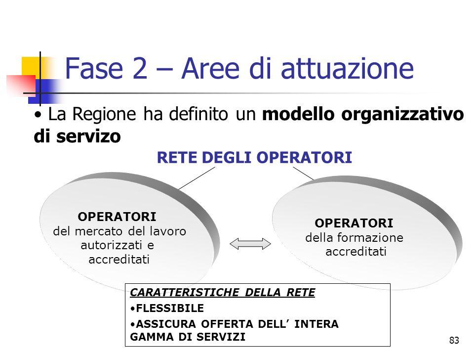 83 RETE DEGLI OPERATORI OPERATORI del mercato del lavoro autorizzati e accreditati OPERATORI della formazione accreditati CARATTERISTICHE DELLA RETE F