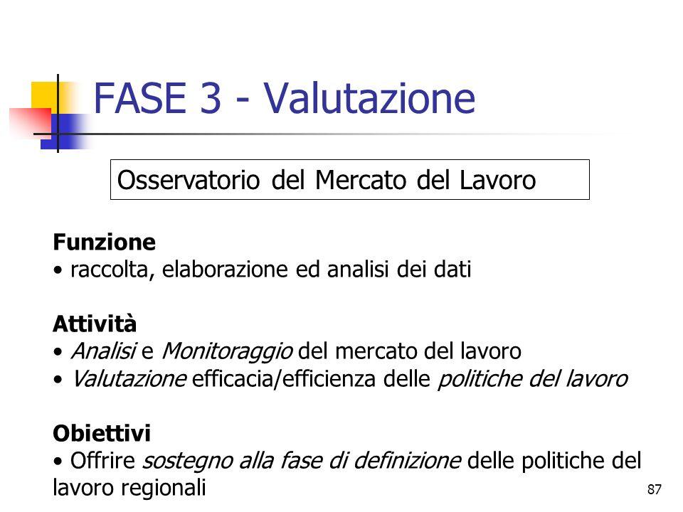 87 FASE 3 - Valutazione Funzione raccolta, elaborazione ed analisi dei dati Attività Analisi e Monitoraggio del mercato del lavoro Valutazione efficac